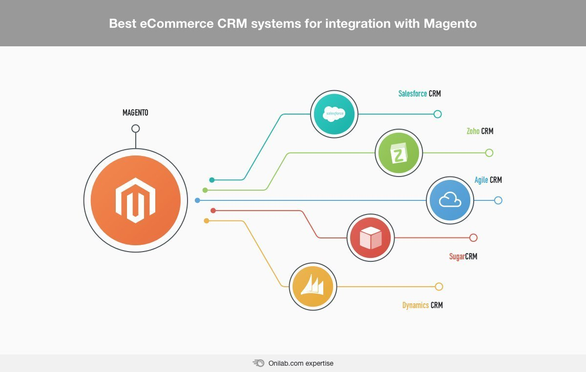 Best CRM for Magento – eCommerce CRM Integration Practices to